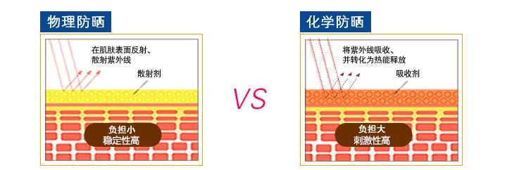 DHC防晒乳物理防晒_温和物理防晒,物理防晒相对化学防晒更温和不容易过敏